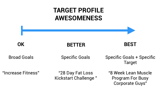 Target profiling for online personal training